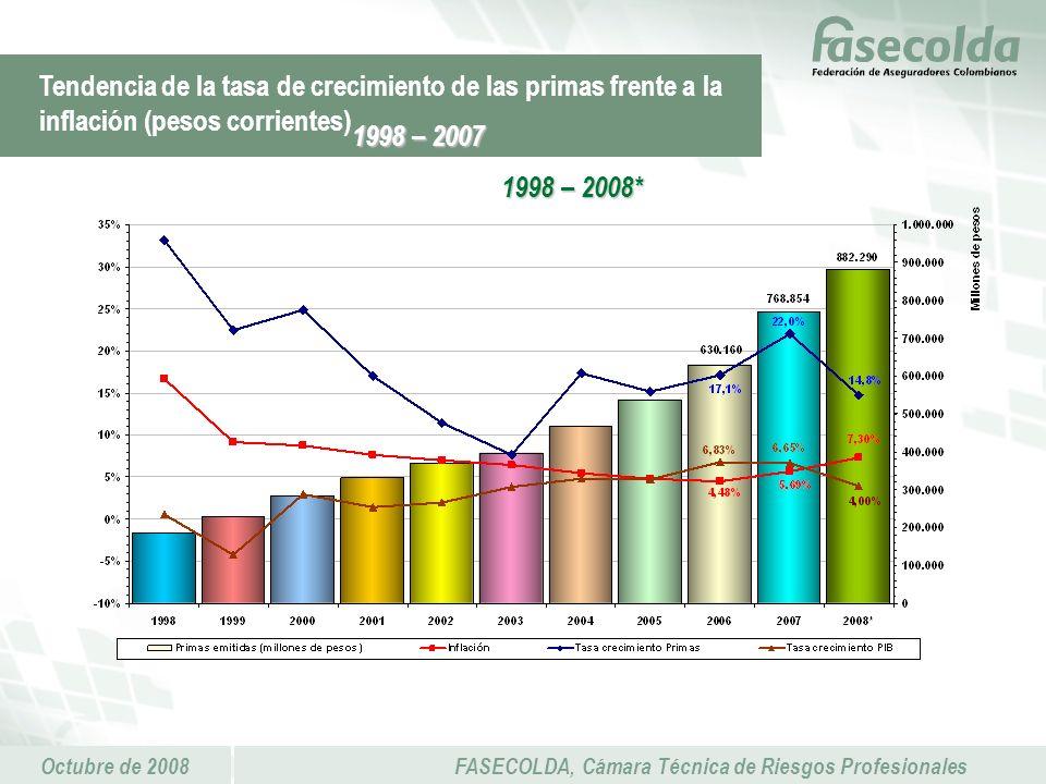 Octubre de 2008FASECOLDA, Cámara Técnica de Riesgos Profesionales Tendencia de la tasa de crecimiento de las primas frente a la inflación (pesos corrientes) 1998 – 2007 1998 – 2008*
