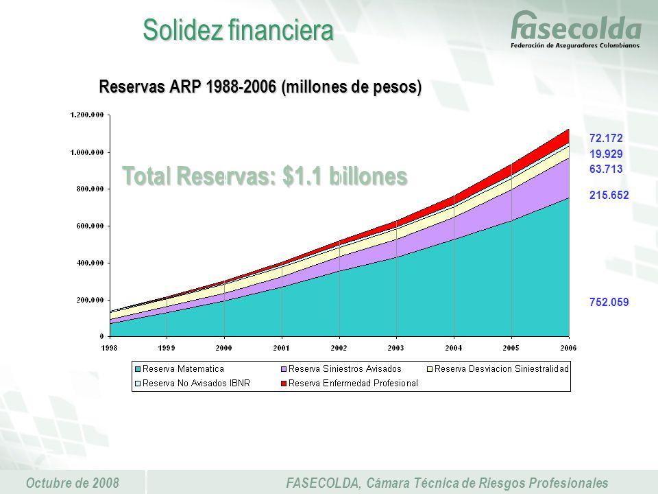 Octubre de 2008FASECOLDA, Cámara Técnica de Riesgos Profesionales Reservas ARP 1988-2006 (millones de pesos) Solidez financiera 752.059 63.713 19.929 72.172 215.652 Total Reservas: $1.1 billones