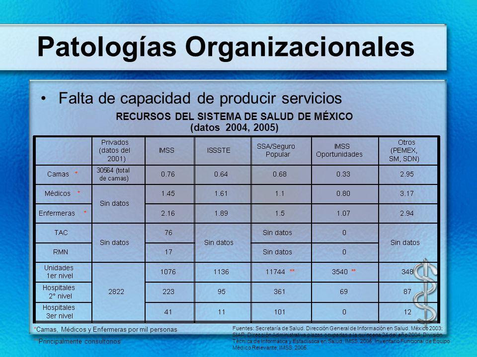 Patologías Organizacionales Falta de capacidad de producir servicios *Camas, Médicos y Enfermeras por mil personas **Principalmente consultorios Fuent