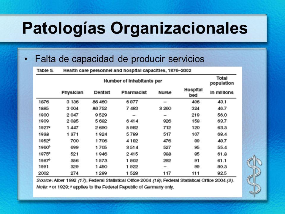Patologías Organizacionales Falta de capacidad de producir servicios