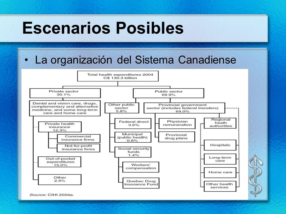Escenarios Posibles La organización del Sistema Canadiense