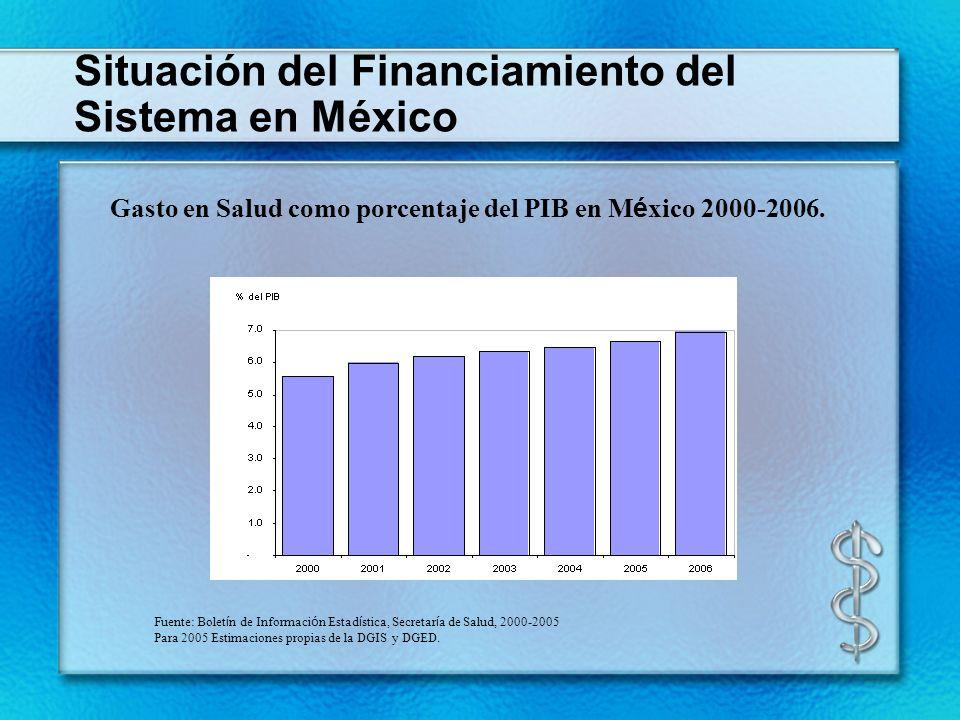 Gasto en Salud como porcentaje del PIB en M é xico 2000-2006. Fuente: Bolet í n de Informaci ó n Estad í stica, Secretar í a de Salud, 2000-2005 Para