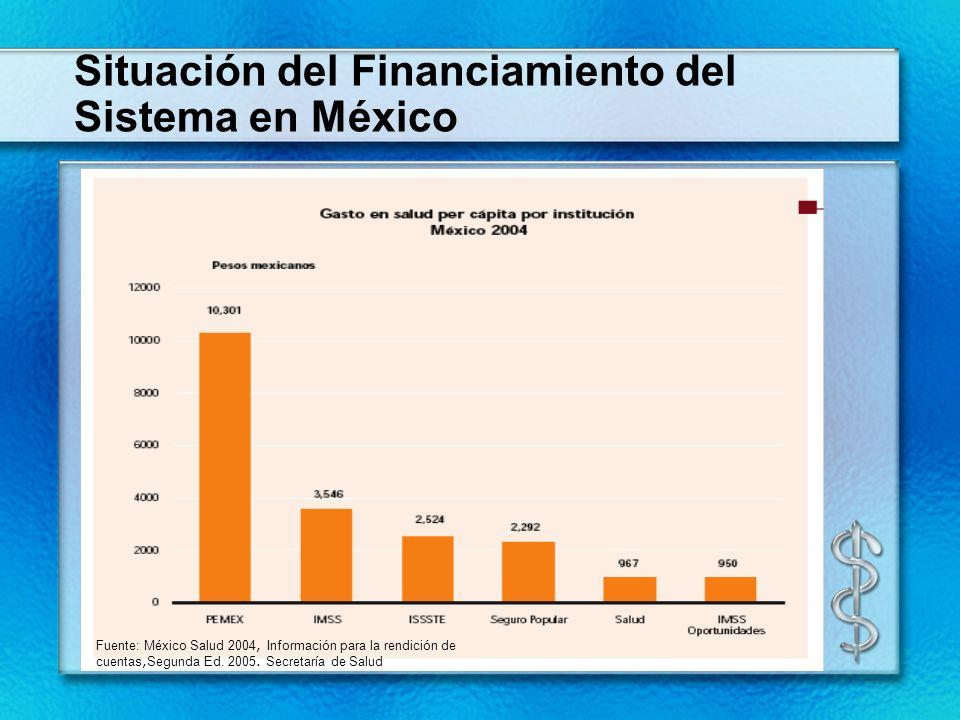 Situación del Financiamiento del Sistema en México Fuente: México Salud 2004, Información para la rendición de cuentas, Segunda Ed. 2005. Secretaría d