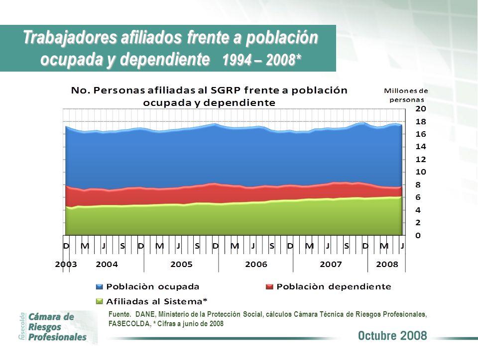 Trabajadores afiliados frente a población ocupada y dependiente 1994 – 2008* Fuente. DANE, Ministerio de la Protección Social, cálculos Cámara Técnica