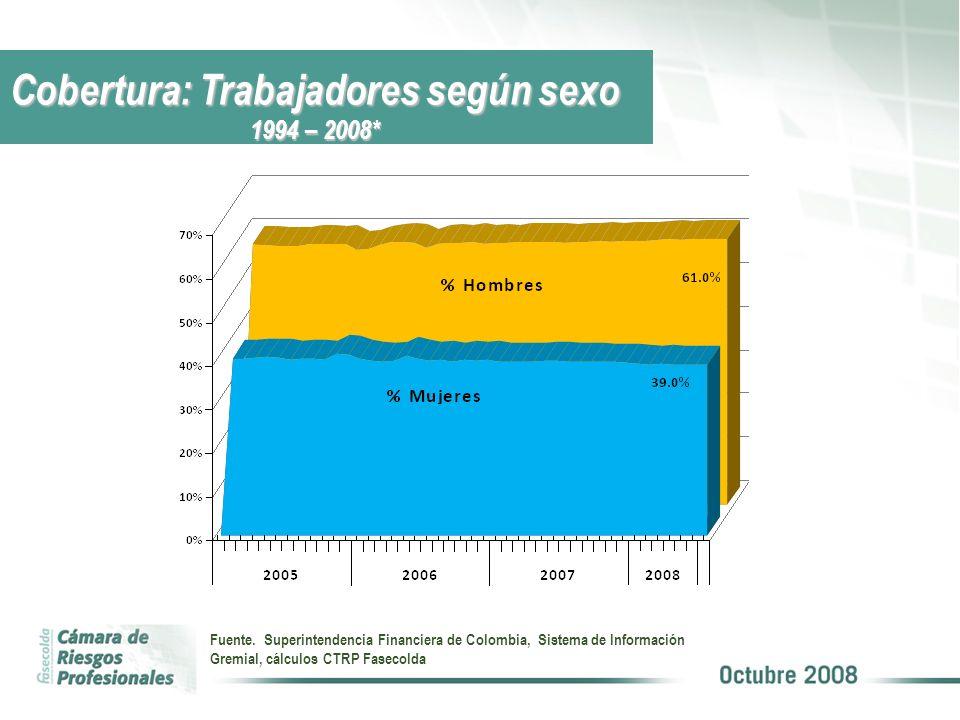 Fuente. Superintendencia Financiera de Colombia, Sistema de Información Gremial, cálculos CTRP Fasecolda Cobertura: Trabajadores según sexo 1994 – 200