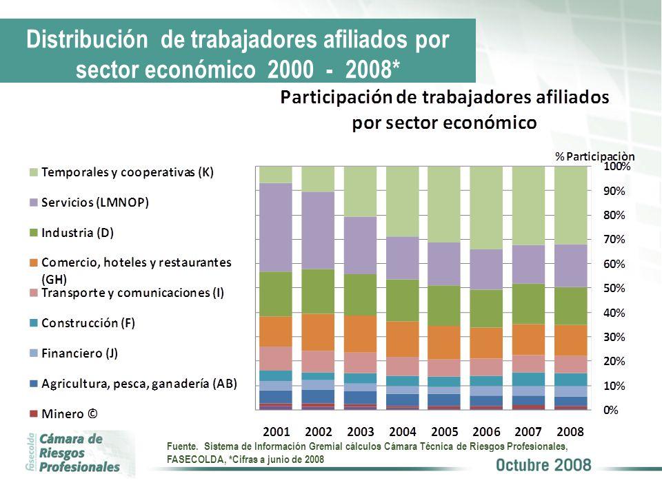 Distribución de trabajadores afiliados por sector económico 2000 - 2008* Fuente. Sistema de Información Gremial cálculos Cámara Técnica de Riesgos Pro