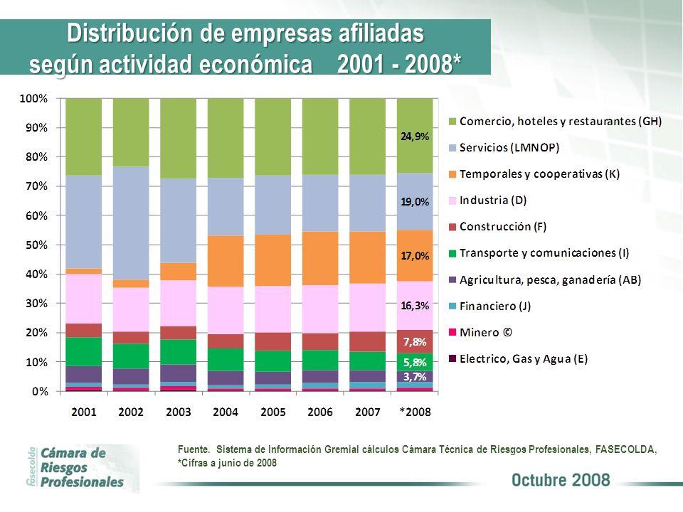 Distribución de empresas afiliadas según actividad económica 2001 - 2008* Fuente. Sistema de Información Gremial cálculos Cámara Técnica de Riesgos Pr