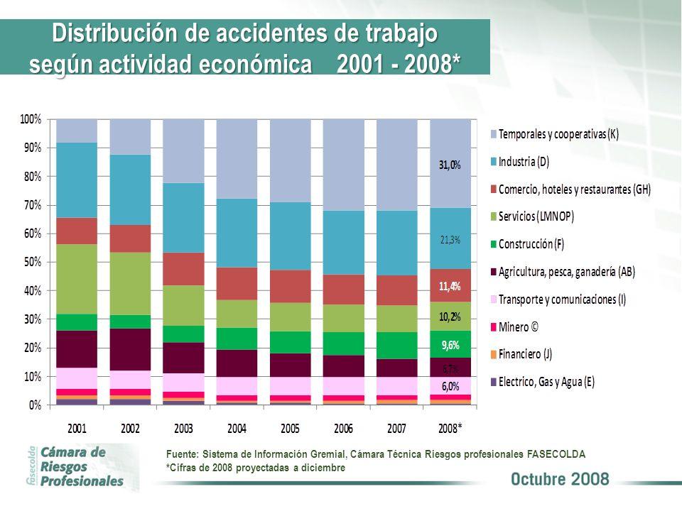 Fuente: Sistema de Información Gremial, Cámara Técnica Riesgos profesionales FASECOLDA *Cifras de 2008 proyectadas a diciembre Distribución de acciden