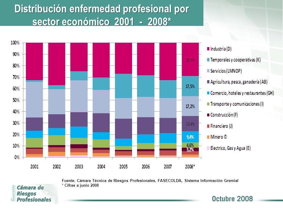 Distribución enfermedad profesional por sector económico 2001 - 2008* Fuente. Cámara Técnica de Riesgos Profesionales, FASECOLDA, Sistema Información