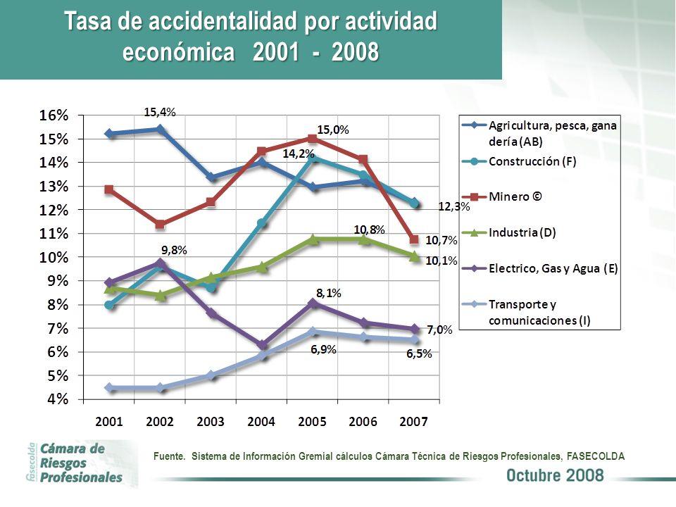 Tasa de accidentalidad por actividad económica 2001 - 2008 Fuente. Sistema de Información Gremial cálculos Cámara Técnica de Riesgos Profesionales, FA