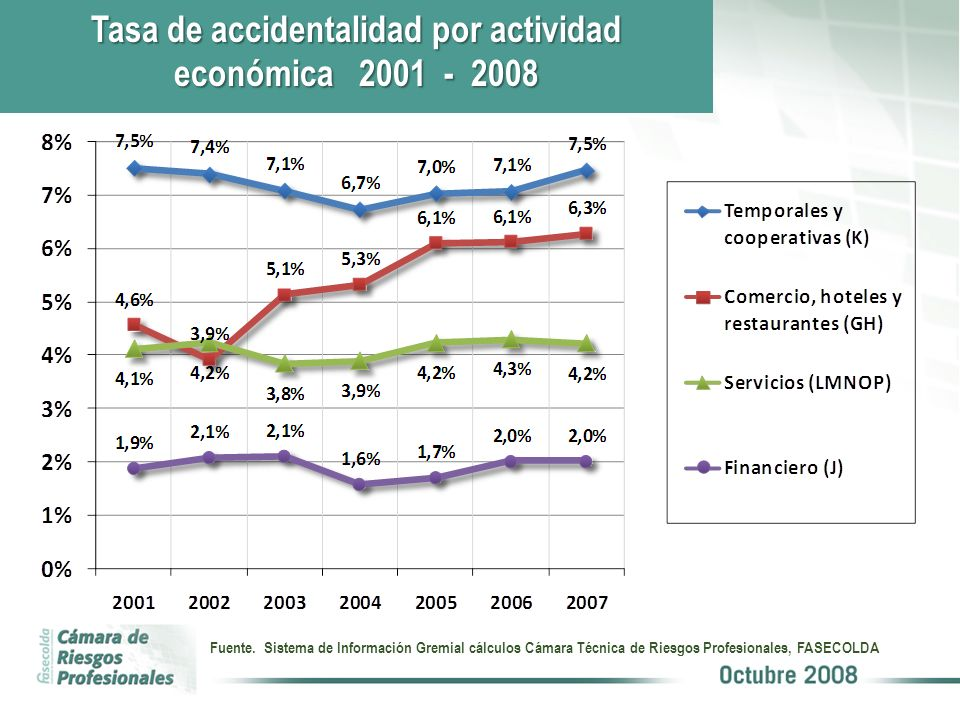 Tasa de accidentalidad por actividad económica 2001 - 2008