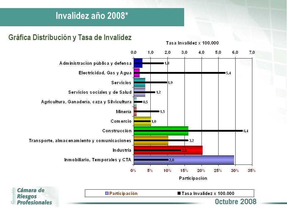 Invalidez año 2008* Gráfica Distribución y Tasa de Invalidez