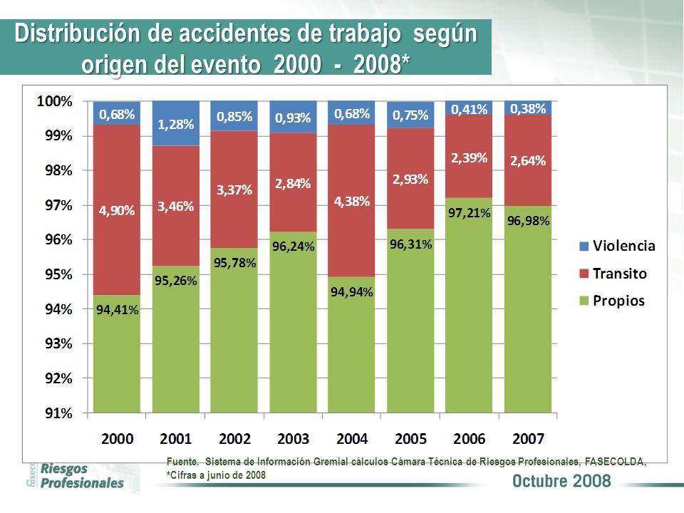 Fuente. Sistema de Información Gremial cálculos Cámara Técnica de Riesgos Profesionales, FASECOLDA, *Cifras a junio de 2008 Distribución de accidentes