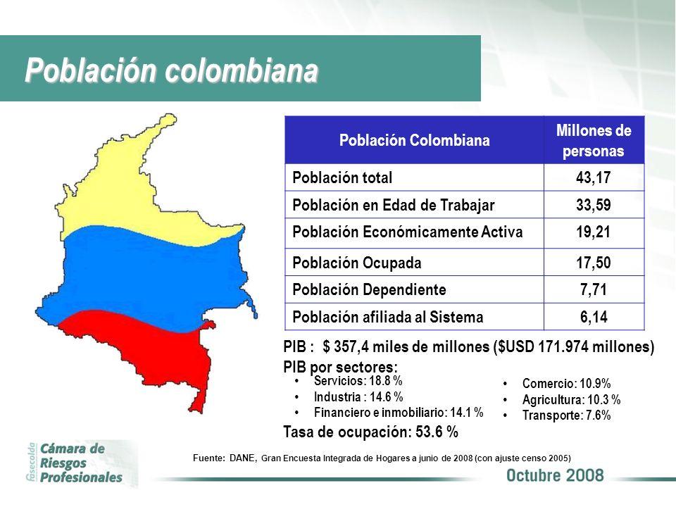 Población Colombiana afiliada al SGRP Junio de 2008 Fuente: DANE, Gran Encuesta Integrada de Hogares a junio de 2008 (con ajuste censo 2005) Población