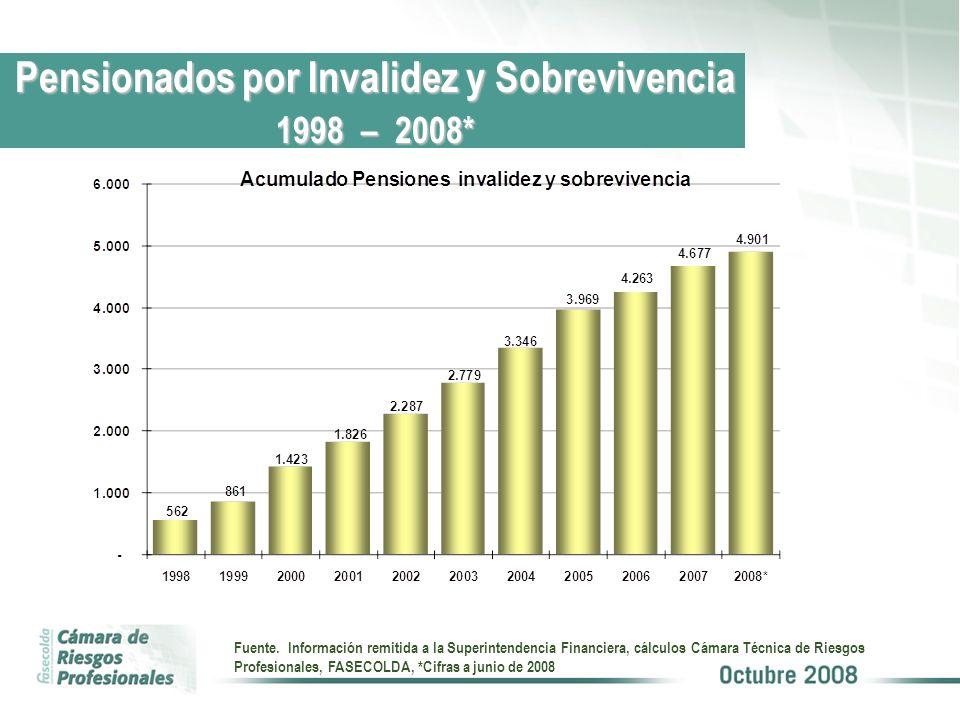 Pensionados por Invalidez y Sobrevivencia 1998 – 2008* Fuente. Información remitida a la Superintendencia Financiera, cálculos Cámara Técnica de Riesg
