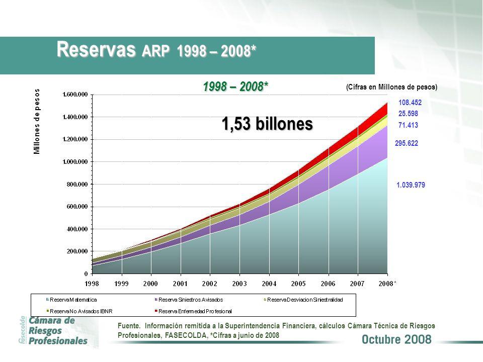 1.039.979 71.413 25.598 108.452 295.622 1,53 billones (Cifras en Millones de pesos) Reservas ARP 1998 – 2008* 1998 – 2008* Fuente. Información remitid