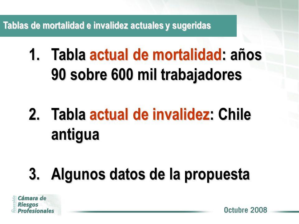 Tablas de mortalidad e invalidez actuales y sugeridas 1.Tabla actual de mortalidad: años 90 sobre 600 mil trabajadores 2.Tabla actual de invalidez: Ch