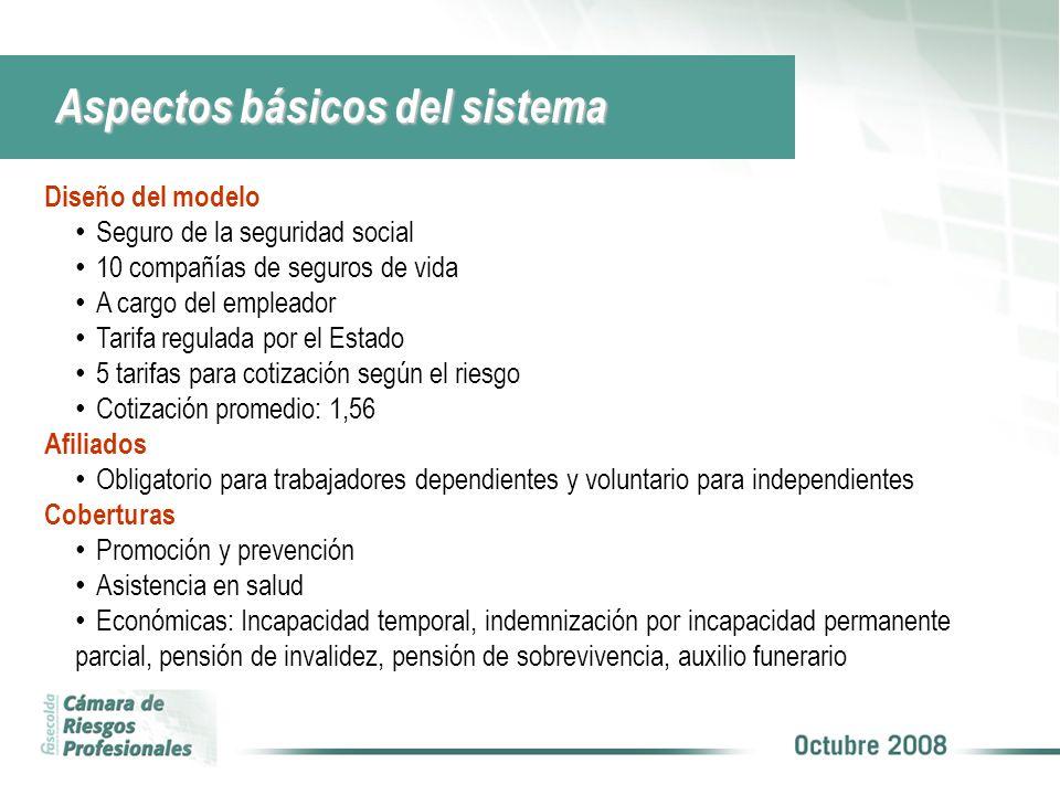 Aspectos básicos del sistema Diseño del modelo Seguro de la seguridad social 10 compañías de seguros de vida A cargo del empleador Tarifa regulada por