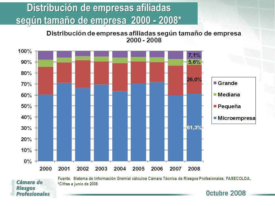 Trabajadores afiliados vs tasa de desempleo 1994 – 2008* Fuente.