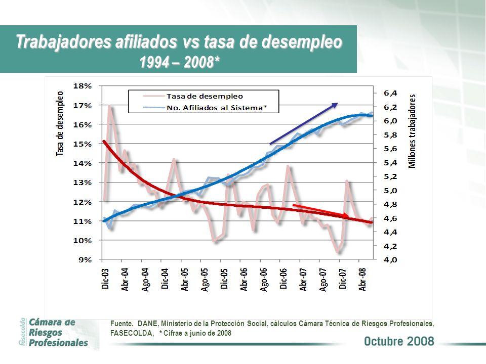 Trabajadores afiliados vs tasa de desempleo 1994 – 2008* Fuente. DANE, Ministerio de la Protección Social, cálculos Cámara Técnica de Riesgos Profesio