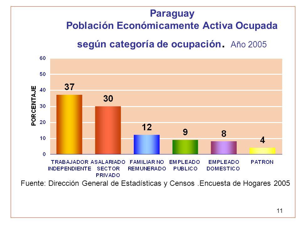11 Paraguay Población Económicamente Activa Ocupada según categoría de ocupación. Año 2005 Fuente: Dirección General de Estadísticas y Censos.Encuesta