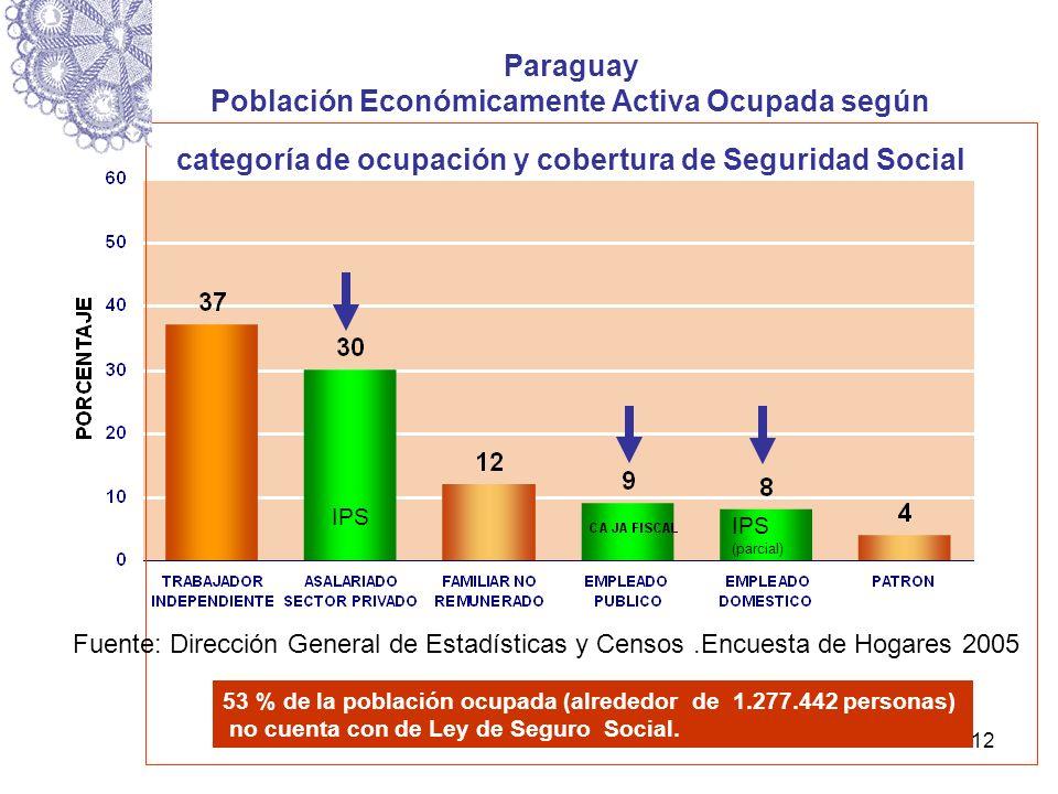 12 Paraguay Población Económicamente Activa Ocupada según categoría de ocupación y cobertura de Seguridad Social Año 2006 Fuente: Dirección General de