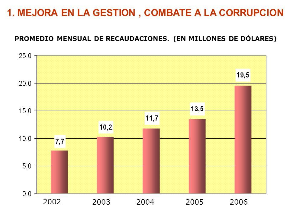 PROMEDIO MENSUAL DE RECAUDACIONES. (EN MILLONES DE DÓLARES) 2002 2003200420052006 1. MEJORA EN LA GESTION, COMBATE A LA CORRUPCION