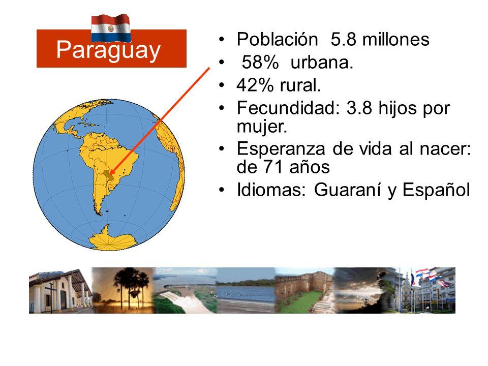 Población 5.8 millones 58% urbana. 42% rural. Fecundidad: 3.8 hijos por mujer. Esperanza de vida al nacer: de 71 años Idiomas: Guaraní y Español Parag