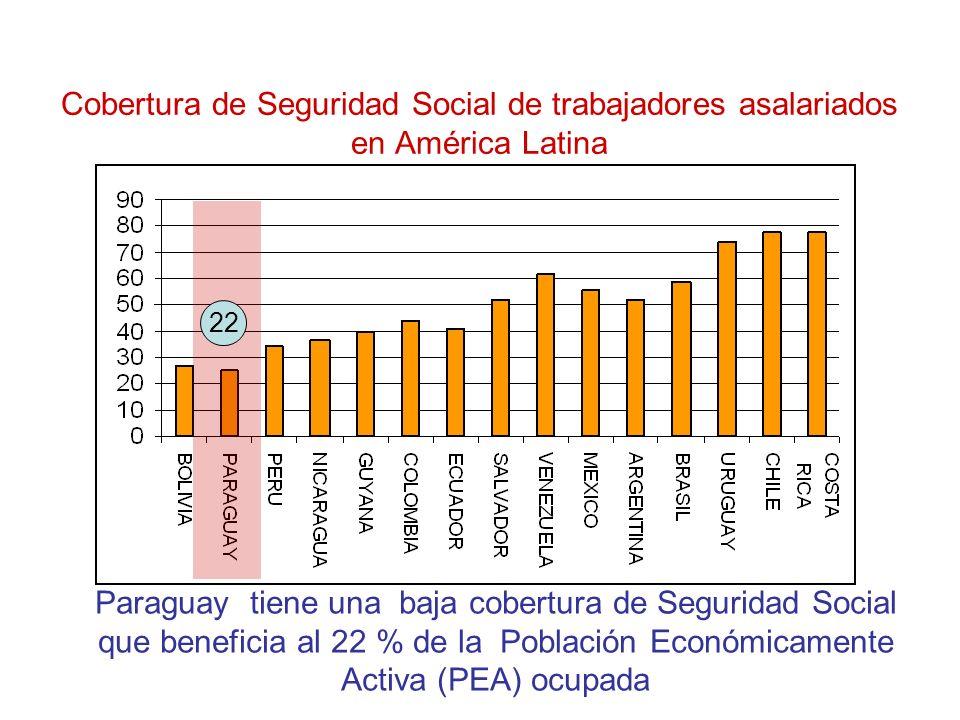 Cobertura de Seguridad Social de trabajadores asalariados en América Latina Paraguay tiene una baja cobertura de Seguridad Social que beneficia al 22