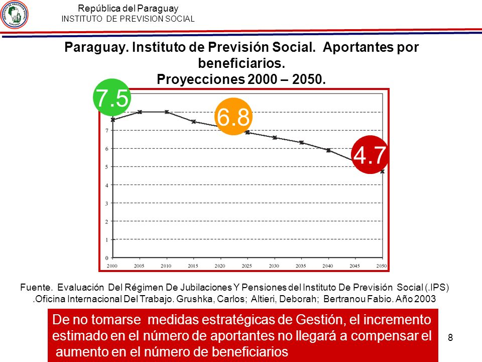 Paraguay: Causales de la baja cobertura INSTITUCIONALES Elevada evasión de aportes Falta de credibilidad en la Institución Antecedentes de Corrupción y mal servicio de salud Malversacion de los fondos de jubilaciones con escasa rentabilidad o con pérdidas totales.