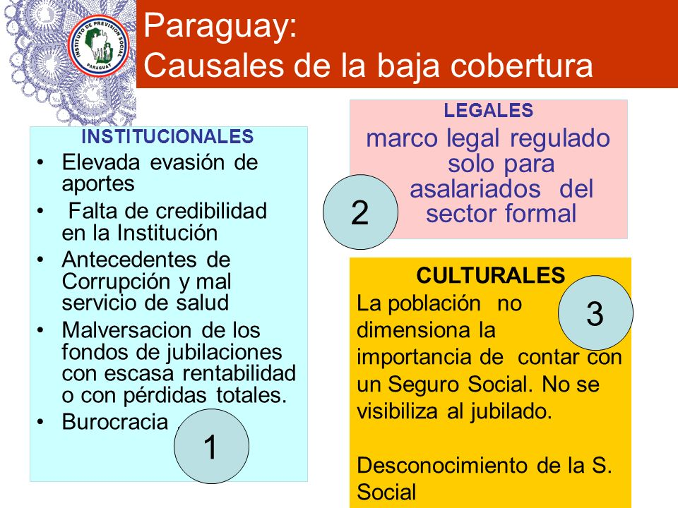 Paraguay: Causales de la baja cobertura INSTITUCIONALES Elevada evasión de aportes Falta de credibilidad en la Institución Antecedentes de Corrupción