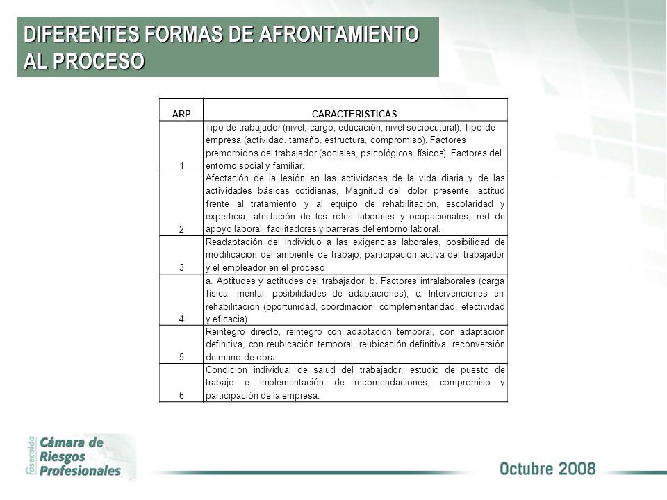 DIFERENTES FORMAS DE AFRONTAMIENTO AL PROCESO ARPCARACTERISTICAS 1 Tipo de trabajador (nivel, cargo, educación, nivel sociocutural), Tipo de empresa (