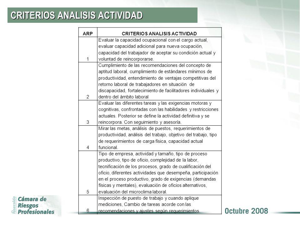 CRITERIOS ANALISIS ACTIVIDAD ARPCRITERIOS ANALISIS ACTIVIDAD 1 Evaluar la capacidad ocupacional con el cargo actual, evaluar capacidad adicional para