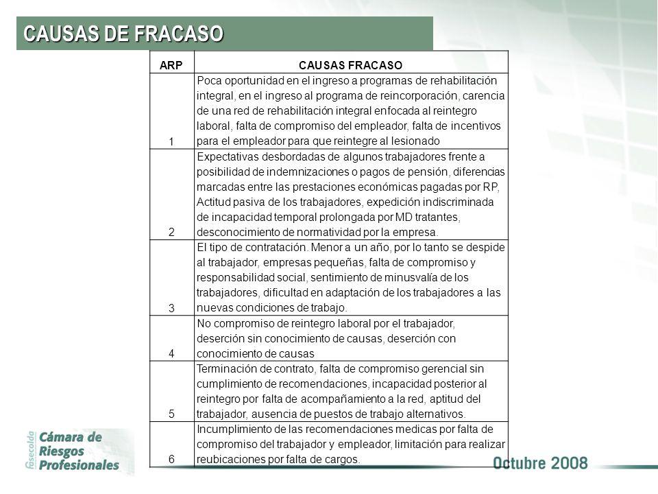CAUSAS DE FRACASO ARPCAUSAS FRACASO 1 Poca oportunidad en el ingreso a programas de rehabilitación integral, en el ingreso al programa de reincorporac