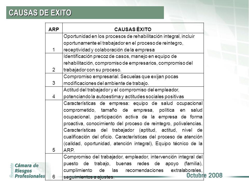 CAUSAS DE EXITO ARPCAUSAS ÉXITO 1 Oportunidad en los procesos de rehabilitación integral, incluir oportunamente el trabajador en el proceso de reinteg