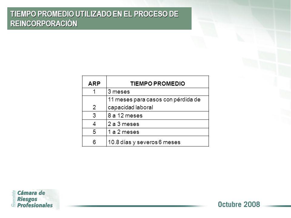 TIEMPO PROMEDIO UTILIZADO EN EL PROCESO DE REINCORPORACIÓN ARPTIEMPO PROMEDIO 13 meses 2 11 meses para casos con pérdida de capacidad laboral 38 a 12
