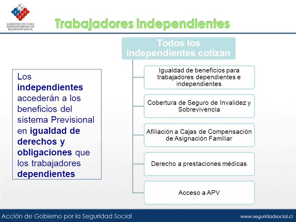 Los independientes accederán a los beneficios del sistema Previsional en igualdad de derechos y obligaciones que los trabajadores dependientes Todos l