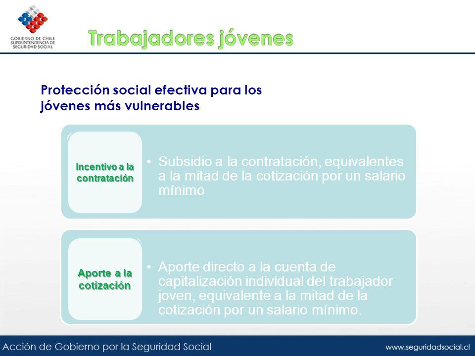 Protección social efectiva para los jóvenes más vulnerables Subsidio a la contratación, equivalentes a la mitad de la cotización por un salario mínimo