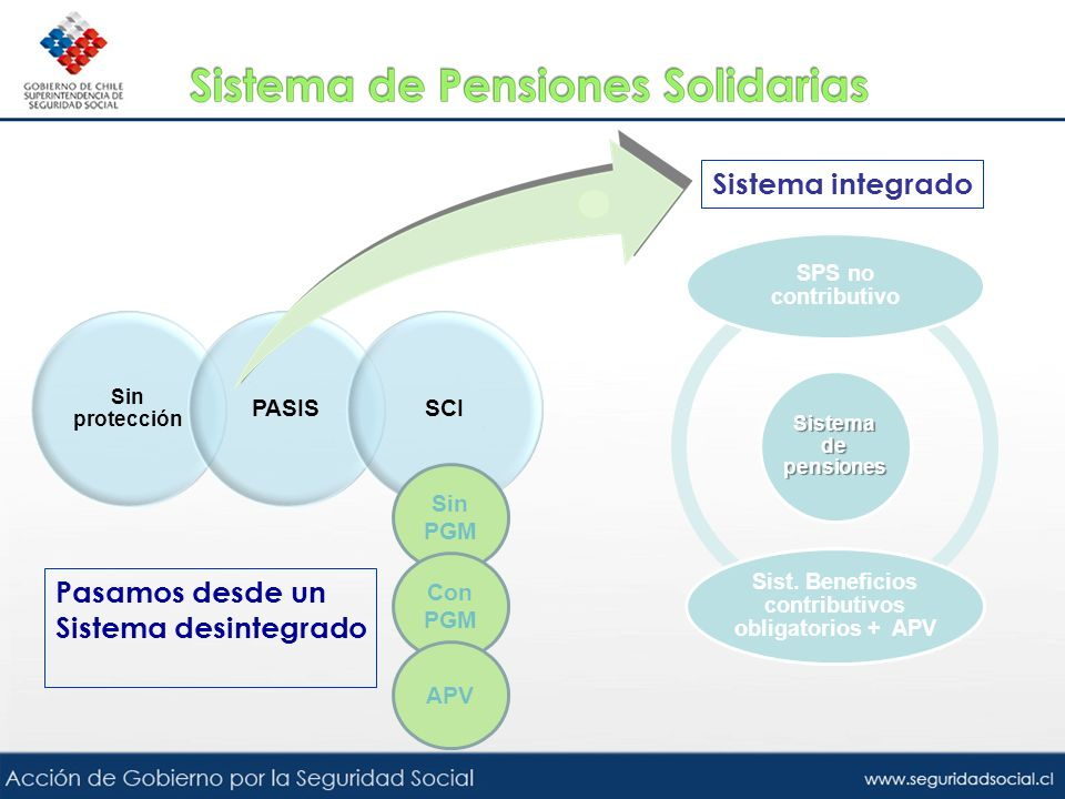 Sin protección PASISSCI Sin PGM Con PGM APV Pasamos desde un Sistema desintegrado Sistema de pensiones SPS no contributivo Sist. Beneficios contributi