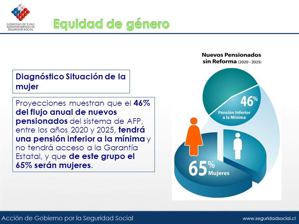 Diagnóstico Situación de la mujer Proyecciones muestran que el 46% del flujo anual de nuevos pensionados del sistema de AFP, entre los años 2020 y 202