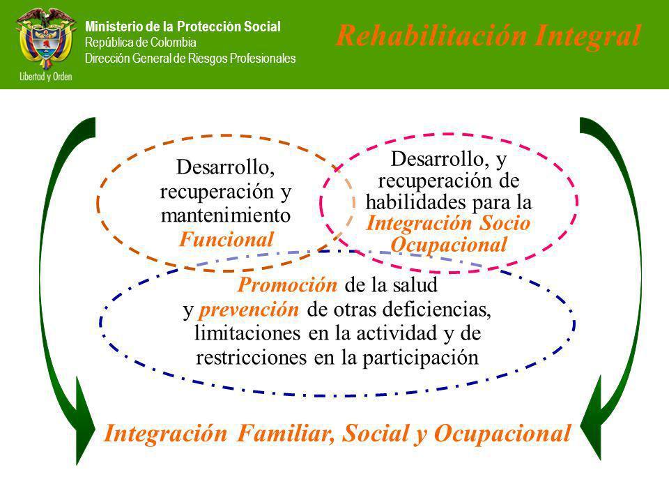 Ministerio de la Protección Social República de Colombia Dirección General de Riesgos Profesionales Rehabilitación Integral Integración Familiar, Social y Ocupacional Promoción de la salud y prevención de otras deficiencias, limitaciones en la actividad y de restricciones en la participación Desarrollo, recuperación y mantenimiento Funcional Desarrollo, y recuperación de habilidades para la Integración Socio Ocupacional