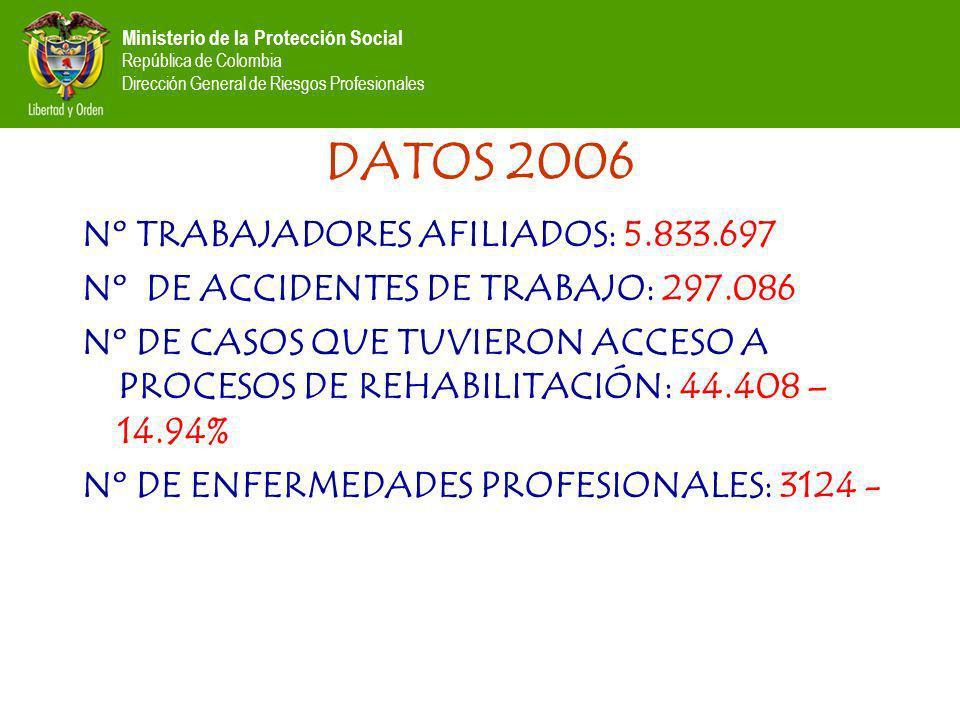 Ministerio de la Protección Social República de Colombia Dirección General de Riesgos Profesionales DATOS 2006 Nº TRABAJADORES AFILIADOS: 5.833.697 Nº DE ACCIDENTES DE TRABAJO: 297.086 Nº DE CASOS QUE TUVIERON ACCESO A PROCESOS DE REHABILITACIÓN: 44.408 – 14.94% Nº DE ENFERMEDADES PROFESIONALES: 3124 -
