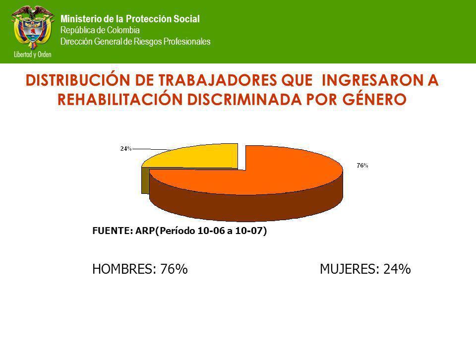 Ministerio de la Protección Social República de Colombia Dirección General de Riesgos Profesionales DISTRIBUCIÓN DE TRABAJADORES QUE INGRESARON A REHABILITACIÓN DISCRIMINADA POR GÉNERO FUENTE: ARP(Período 10-06 a 10-07) HOMBRES: 76% MUJERES: 24%