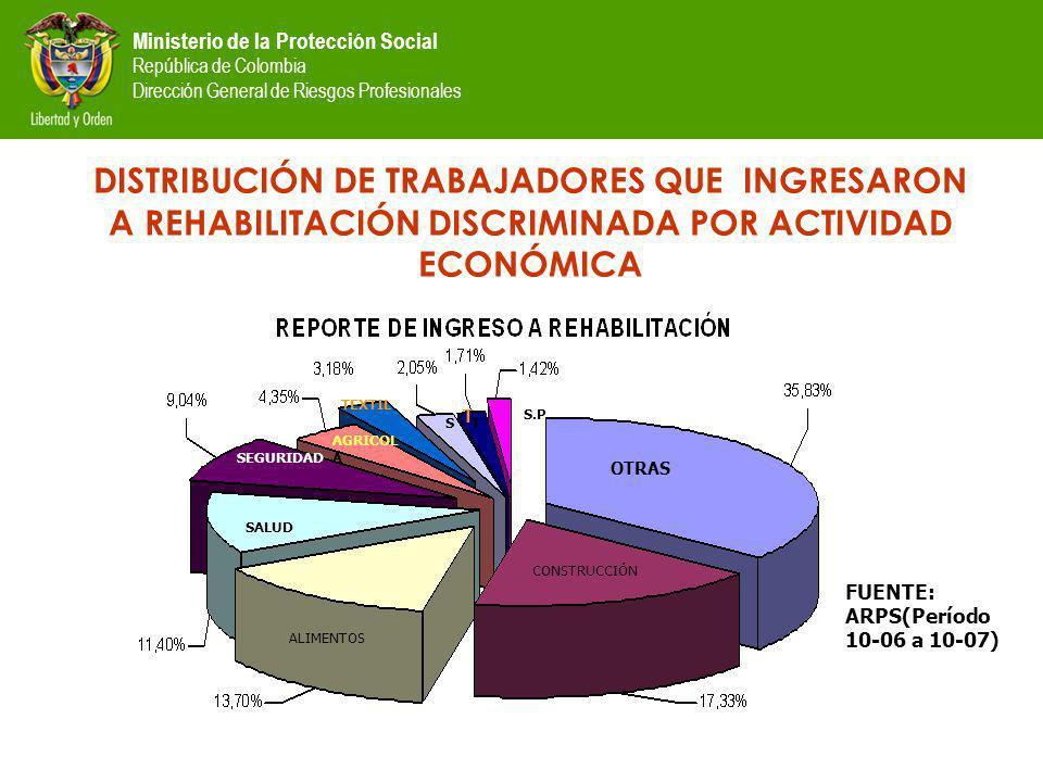 Ministerio de la Protección Social República de Colombia Dirección General de Riesgos Profesionales DISTRIBUCIÓN DE TRABAJADORES QUE INGRESARON A REHABILITACIÓN DISCRIMINADA POR ACTIVIDAD ECONÓMICA FUENTE: ARPS(Período 10-06 a 10-07) CONSTRUCCIÓN ALIMENTOS SALUD SEGURIDAD OTRAS AGRICOL A TEXTIL S T T S.P