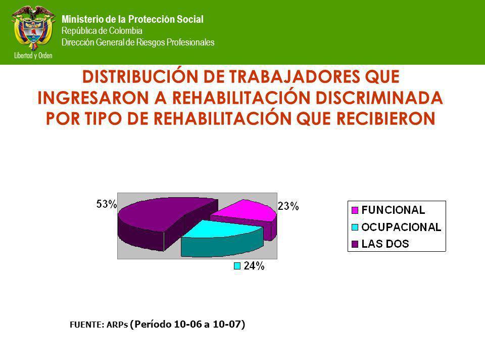 Ministerio de la Protección Social República de Colombia Dirección General de Riesgos Profesionales DISTRIBUCIÓN DE TRABAJADORES QUE INGRESARON A REHABILITACIÓN DISCRIMINADA POR TIPO DE REHABILITACIÓN QUE RECIBIERON FUENTE: ARPs (Período 10-06 a 10-07)