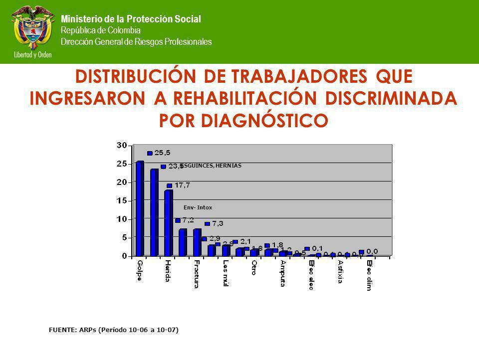 Ministerio de la Protección Social República de Colombia Dirección General de Riesgos Profesionales DISTRIBUCIÓN DE TRABAJADORES QUE INGRESARON A REHABILITACIÓN DISCRIMINADA POR DIAGNÓSTICO FUENTE: ARPs (Período 10-06 a 10-07) ESGUINCES, HERNIAS Env- Intox