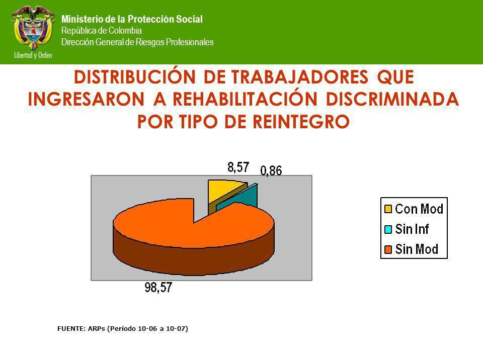 Ministerio de la Protección Social República de Colombia Dirección General de Riesgos Profesionales DISTRIBUCIÓN DE TRABAJADORES QUE INGRESARON A REHABILITACIÓN DISCRIMINADA POR TIPO DE REINTEGRO FUENTE: ARPs (Período 10-06 a 10-07)