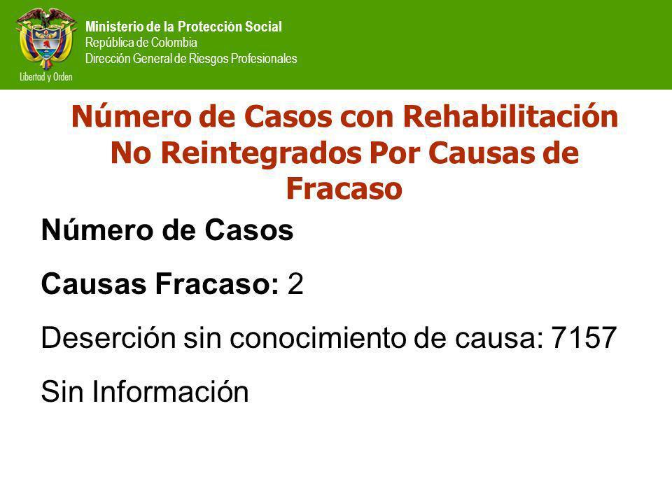 Ministerio de la Protección Social República de Colombia Dirección General de Riesgos Profesionales Número de Casos con Rehabilitación No Reintegrados Por Causas de Fracaso Número de Casos Causas Fracaso: 2 Deserción sin conocimiento de causa: 7157 Sin Información