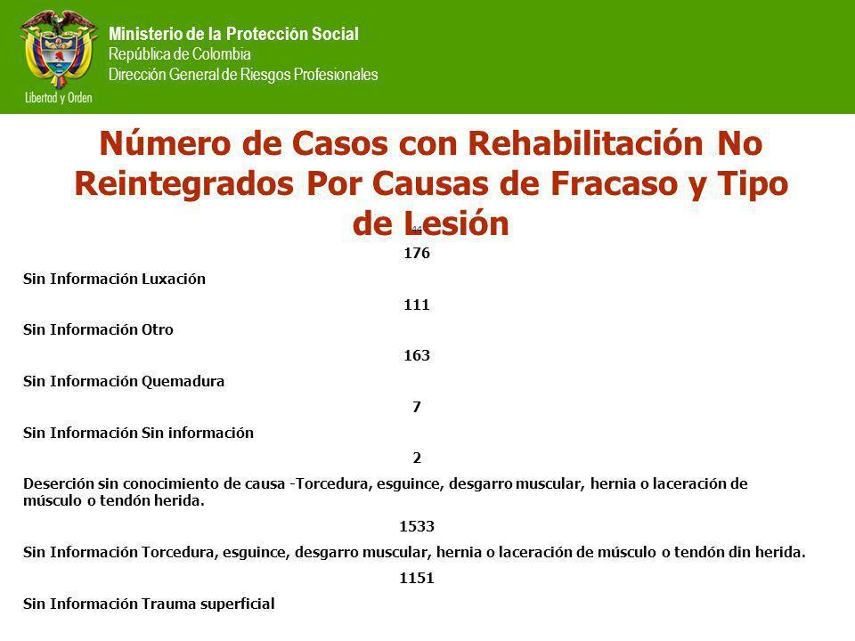 Ministerio de la Protección Social República de Colombia Dirección General de Riesgos Profesionales Número de Casos con Rehabilitación No Reintegrados
