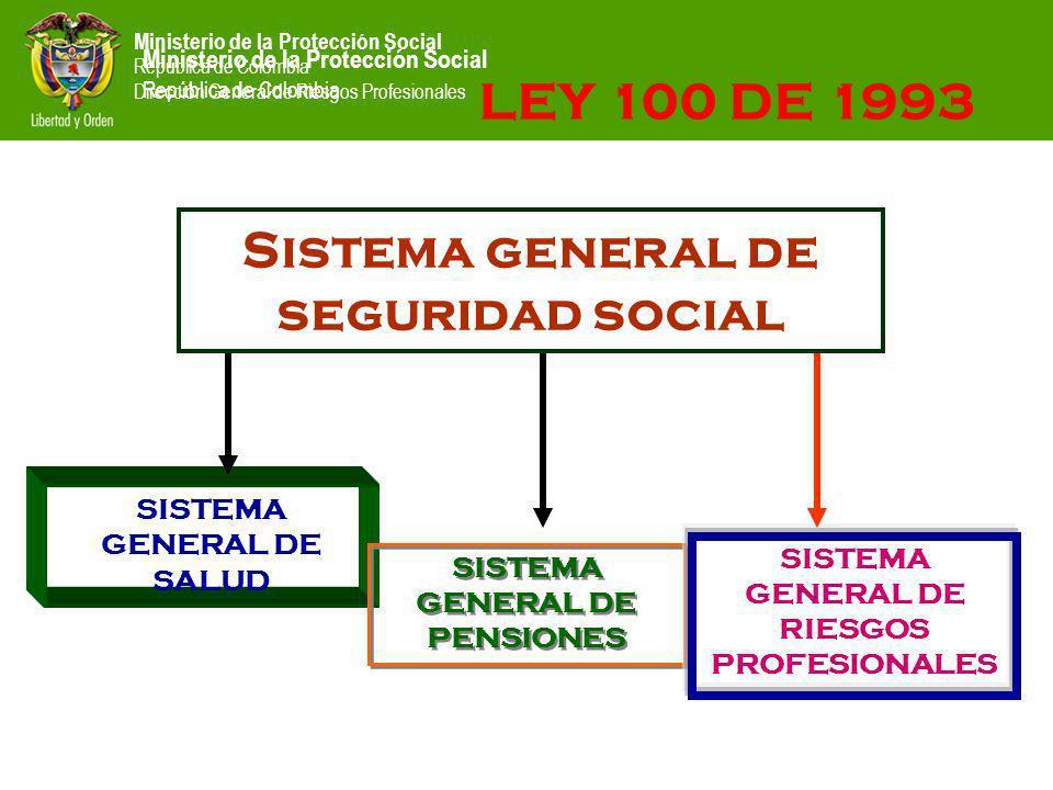 Ministerio de la Protección Social República de Colombia Dirección General de Riesgos Profesionales Ministerio de la Protección Social República de Colombia LEY 100 DE 1993 Sistema general de seguridad social SISTEMA GENERAL DE SALUD SISTEMA GENERAL DE PENSIONES SISTEMA GENERAL DE RIESGOS PROFESIONALES